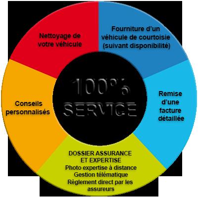 Carrosier 100% Service - 100% qualité à Cessy dans le Pays de gex - Assurance et expertise métier, conseils, prêt de véhicule, facture détaillée